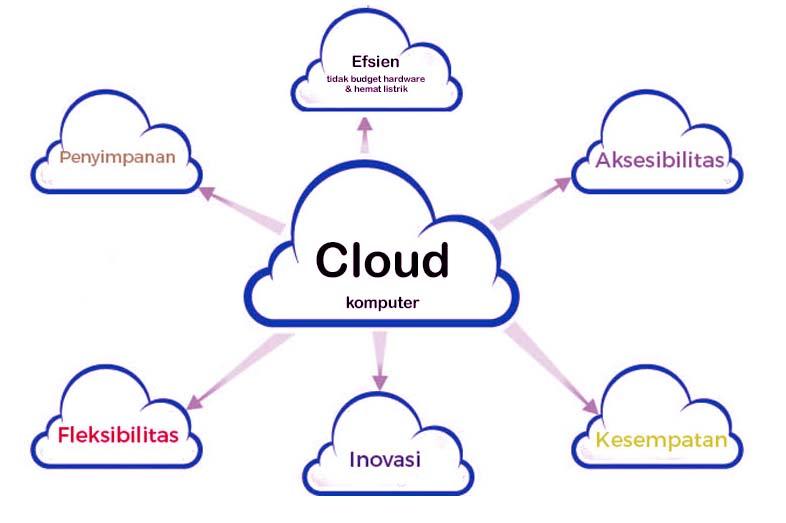 virtualisasi_vmware_teknologi_maju _saatnya_cloud_computing