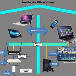 Artikel Terkait Fiber Optik FTTH