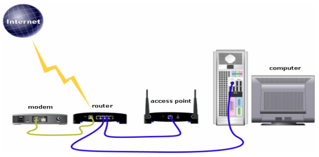 Perbedaan Access Point Dan Wireless Router Beserta Fungsinya
