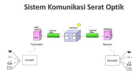 Sistem Komunikasi Serat Optic
